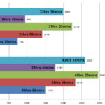 iPod Runtime Comparison